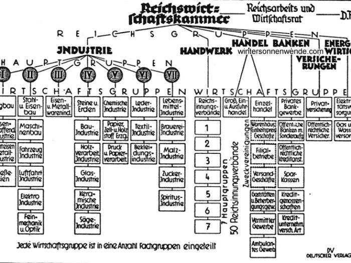 Доказательство социализма в Третьем Рейхе