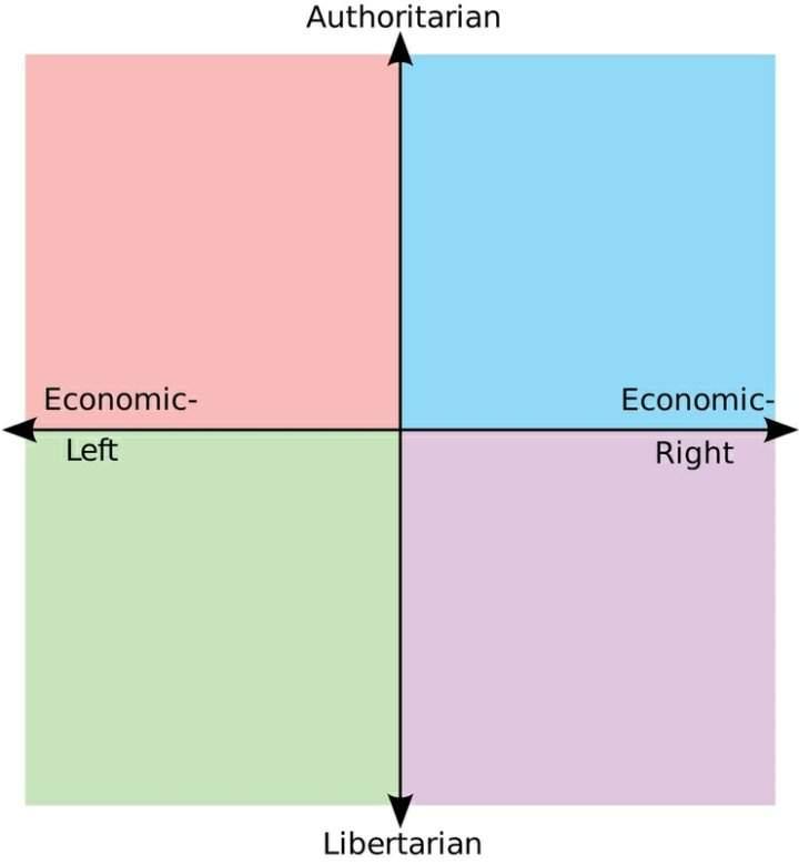 Как происходит деление на правых и левых в политике