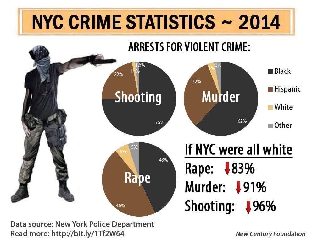 Статистика преступлений по Нью-Йорку в 2014 году