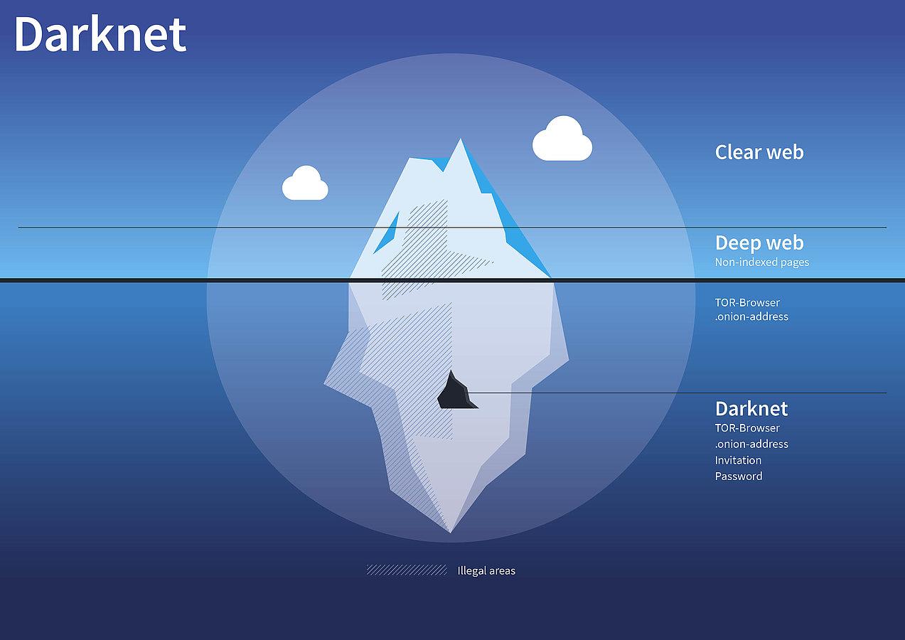 Как попасть в даркнет | Darknet сайты | Android, IOS, ПК