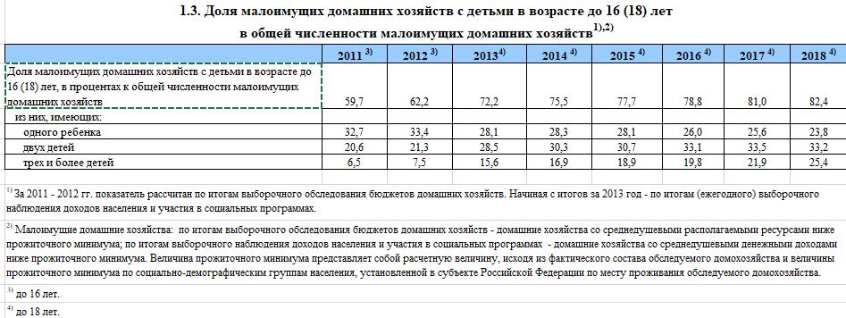 Власти нашли способ сэкономить на семьях в России