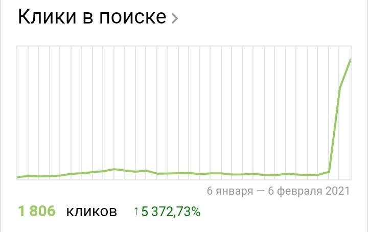 Первые 2000 и 4000 посетителей за день