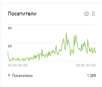 Публикации меня и рост статистики
