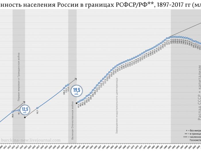 В падении населения РФ виновато эхо войны?