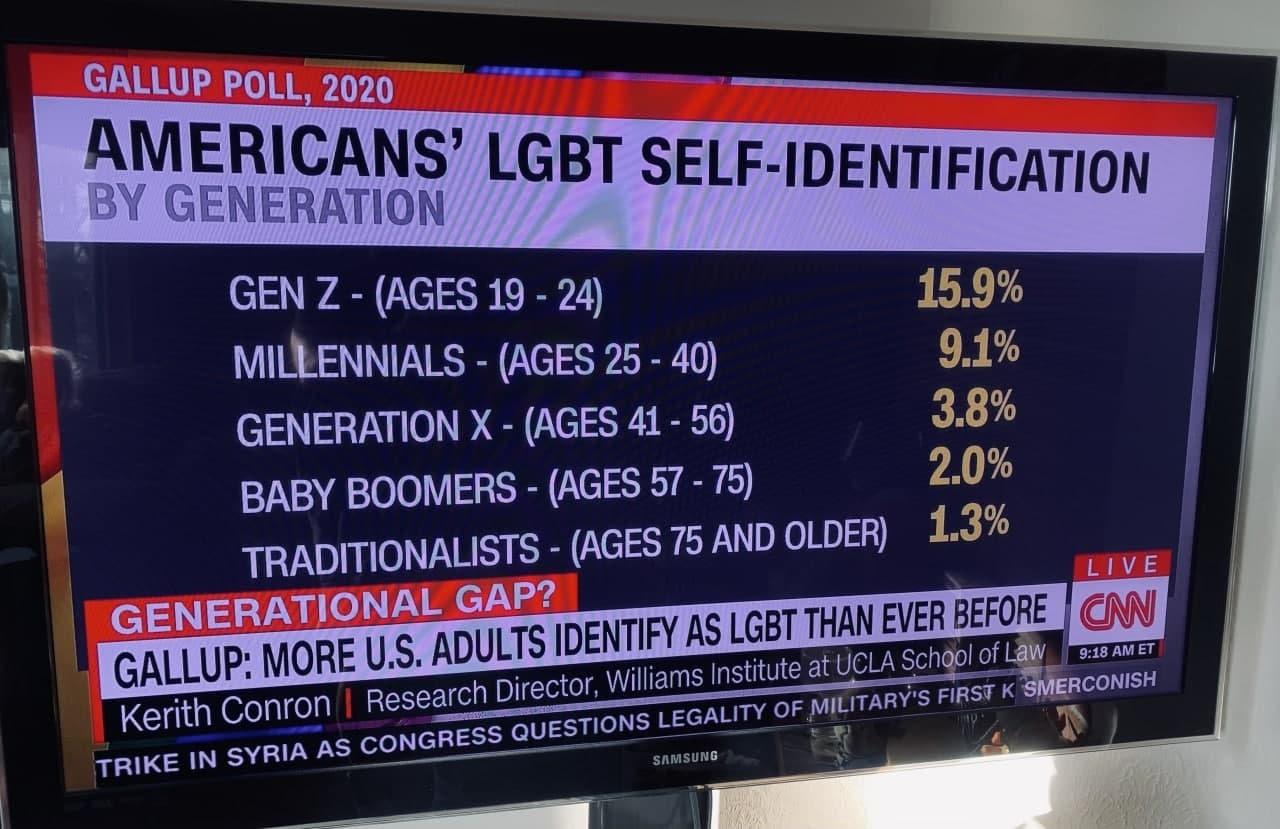 Гомосексуализм не является врождённым