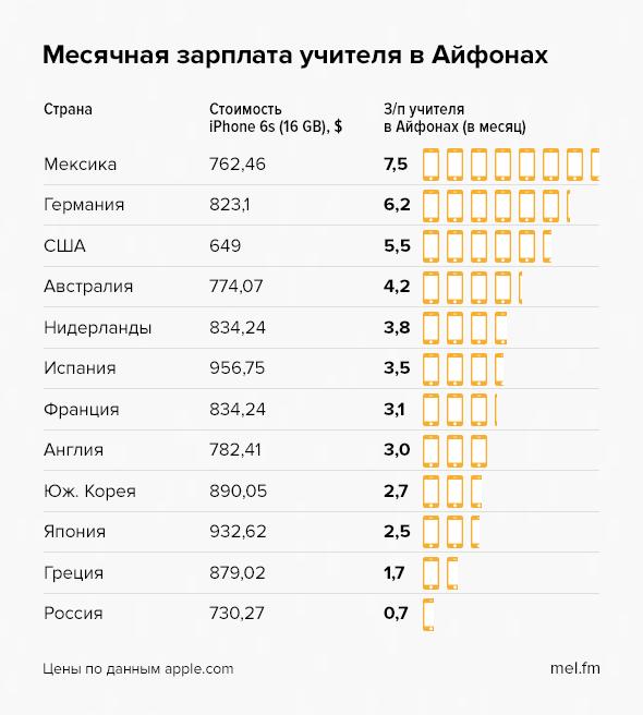 Сравнение образования в РФ и других странах