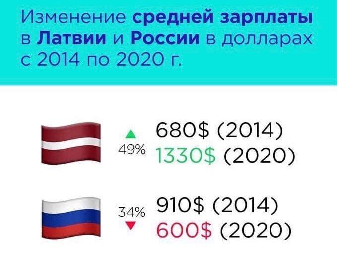 Изменение средней зарплаты в Латвии и России