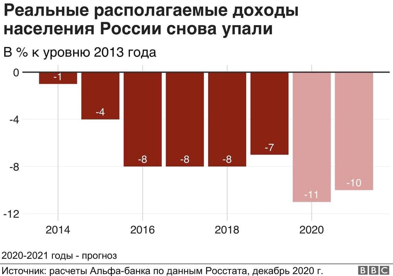 Реальные доходы в РФ падают с 2014 года