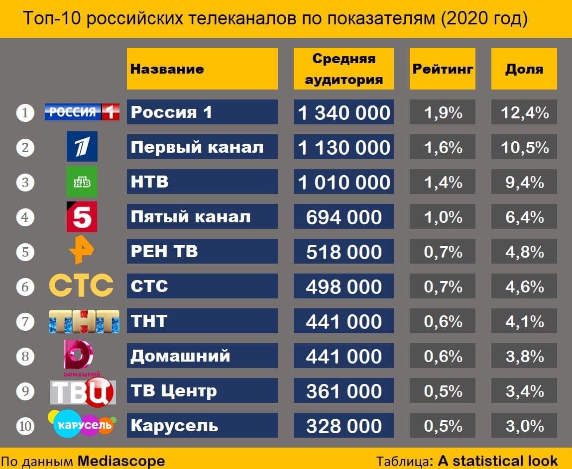 Топ 10 российских телеканалов по популярности