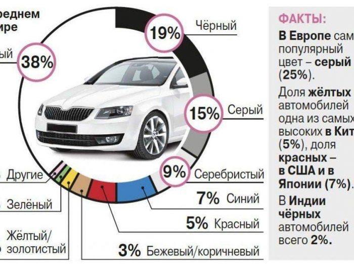 Самые популярные цвета автомобилей в мире