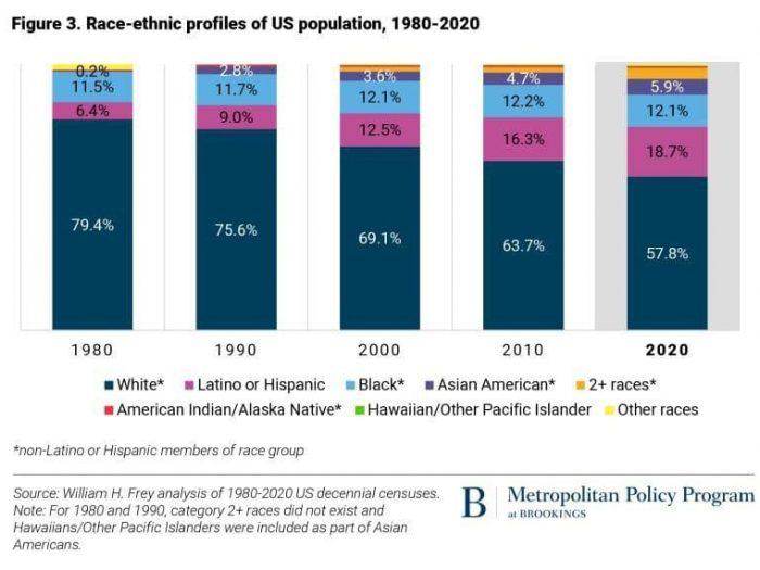 Изменение расового состава США за 40 лет